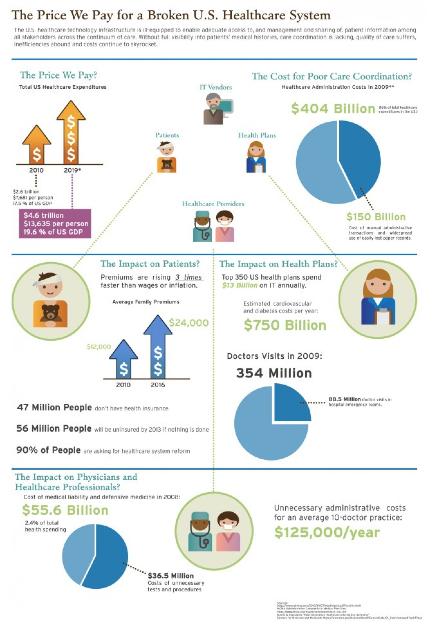 How Patient Information Management is Affecting Care Coordination  Infographic