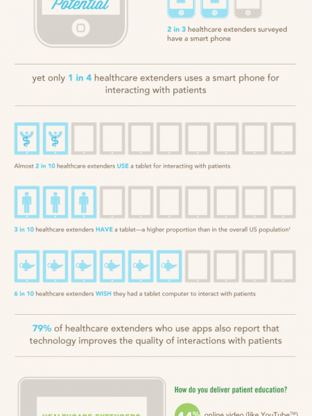 How Patients Learn In The Digital Age Infographic