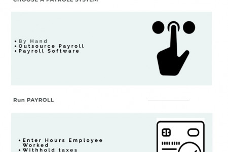 How Payroll Manage For Small Business Infographic