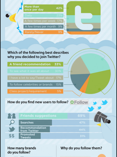 How People Are Using Twitter Infographic