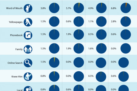 How People Find Lawyers in 2015 Infographic