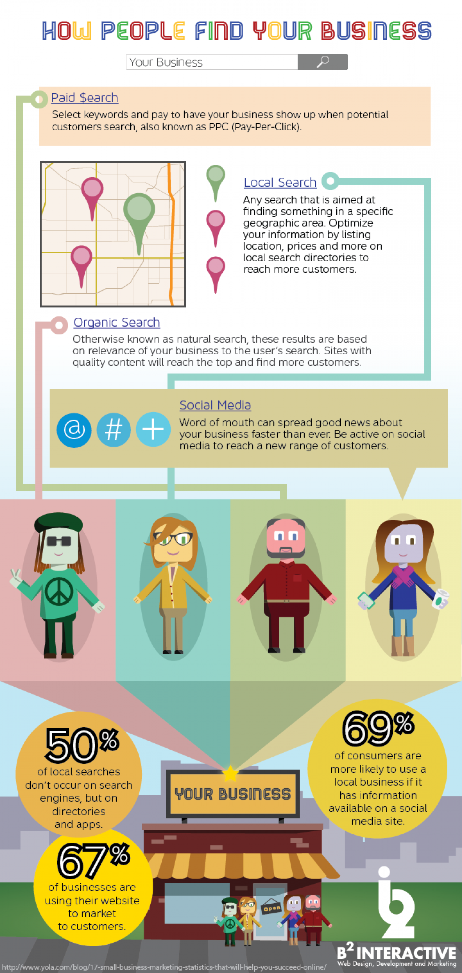 How People Find Your Business Infographic