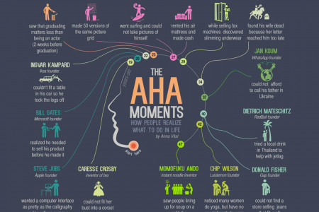 How People Realize What to Do in Life Infographic