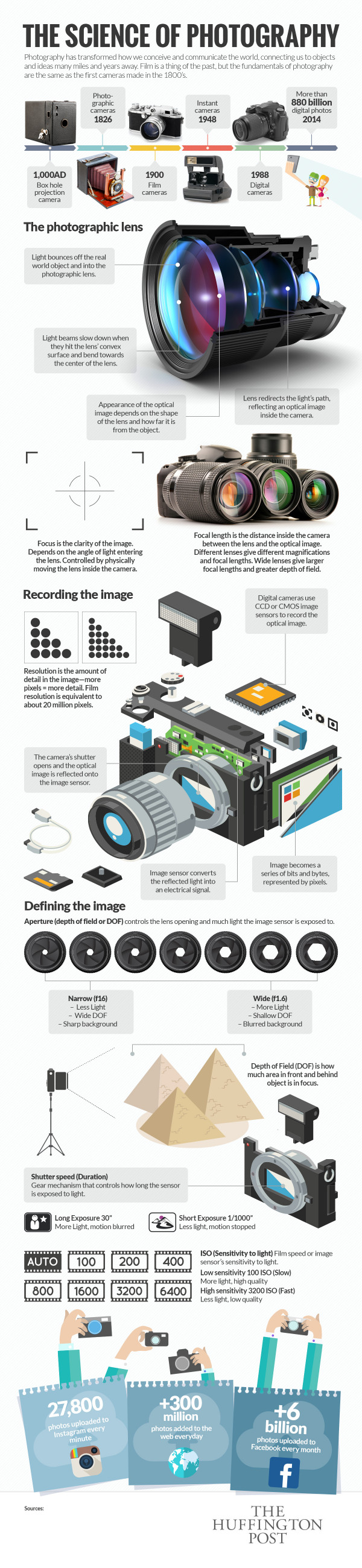 How Photography Actually Works