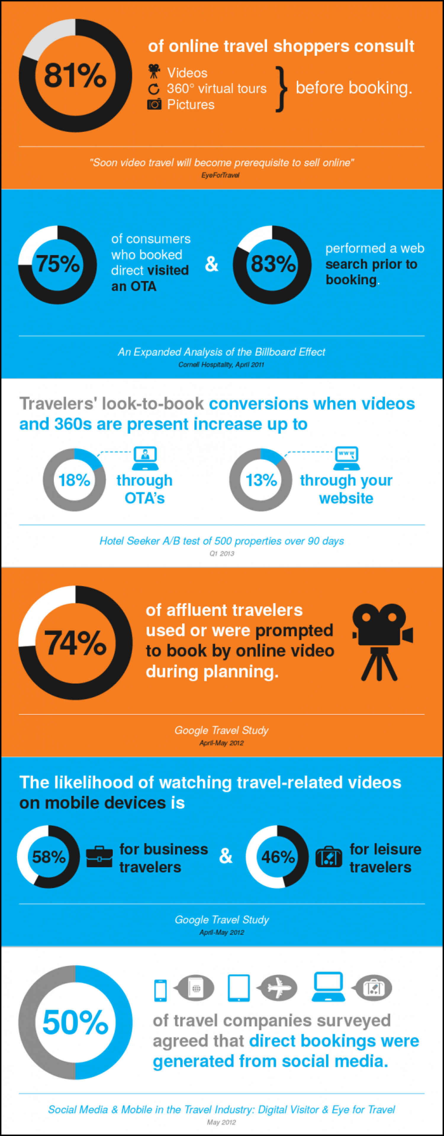 How photography and video effects sales Infographic