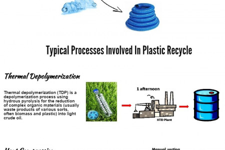How Plastic Is Recycled Infographic