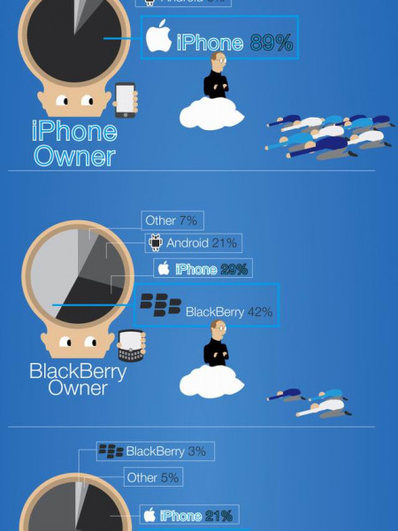 How Popular is the IPhone Infographic