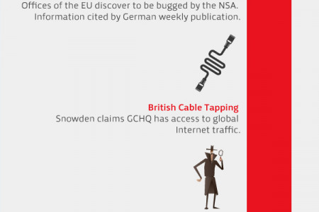 How Privacy on the Internet Has Suffered over the Last Decade? Infographic