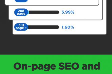 How Quaity seo Boost your business presence & what are the quality measures? Infographic