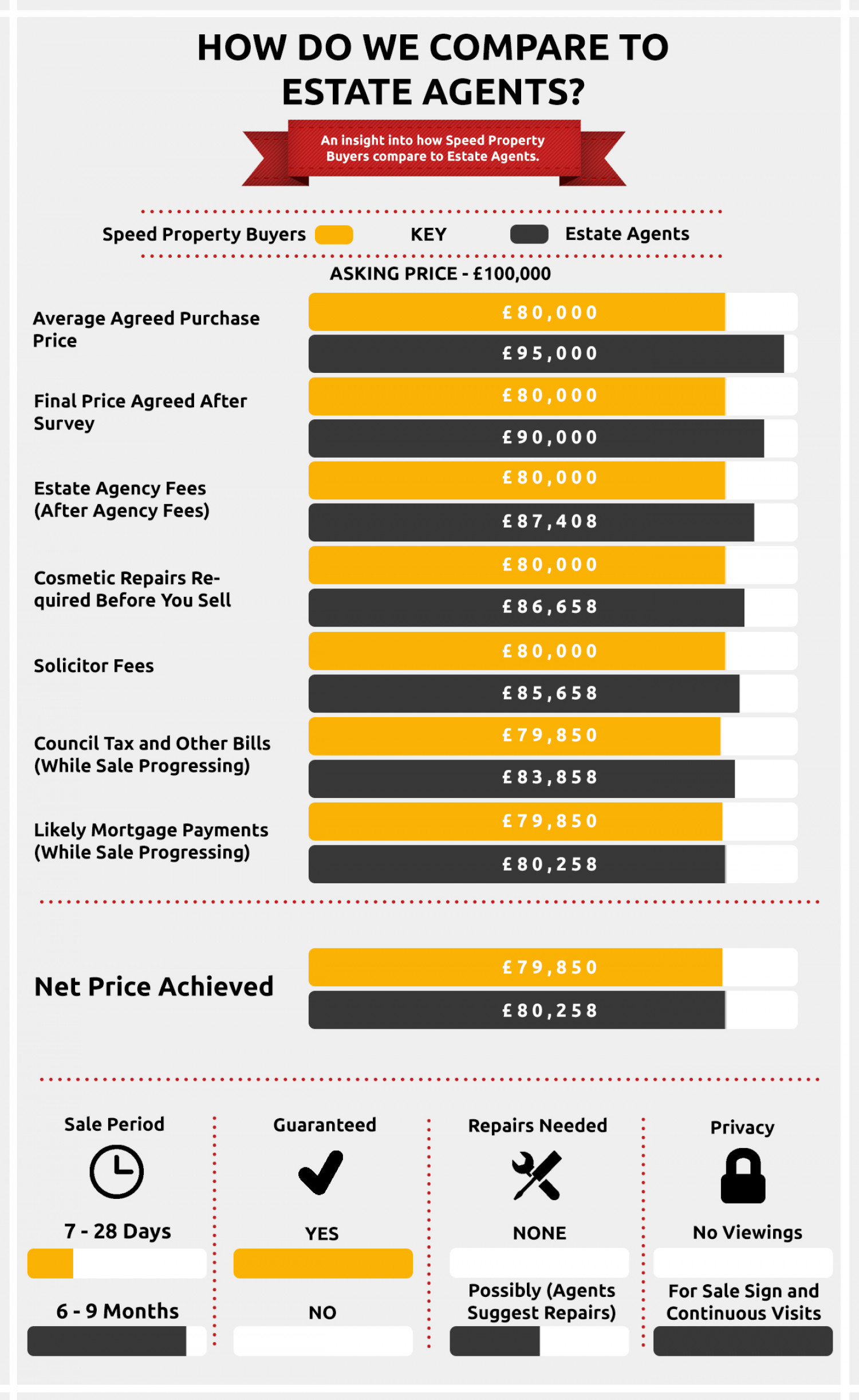 How Quick Sale Companies Compare To Traditional Estate Agents Infographic