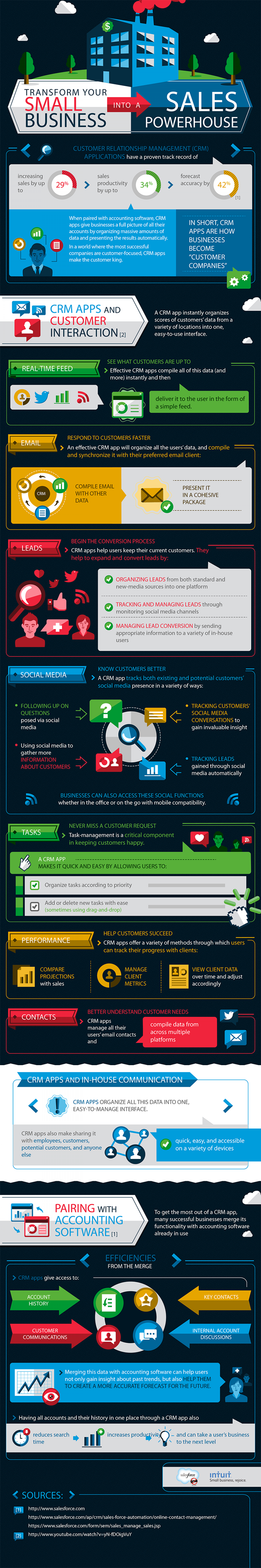 How Quickbooks + CRM can increase sales for your small business Infographic
