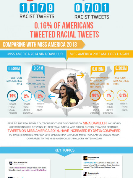 0.16% of Americans are Racist Infographic