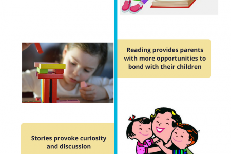 How Reading Can Help Children Infographic