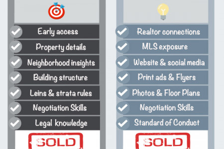 How Realtors are Invaluable for Buying and Selling your Home Infographic
