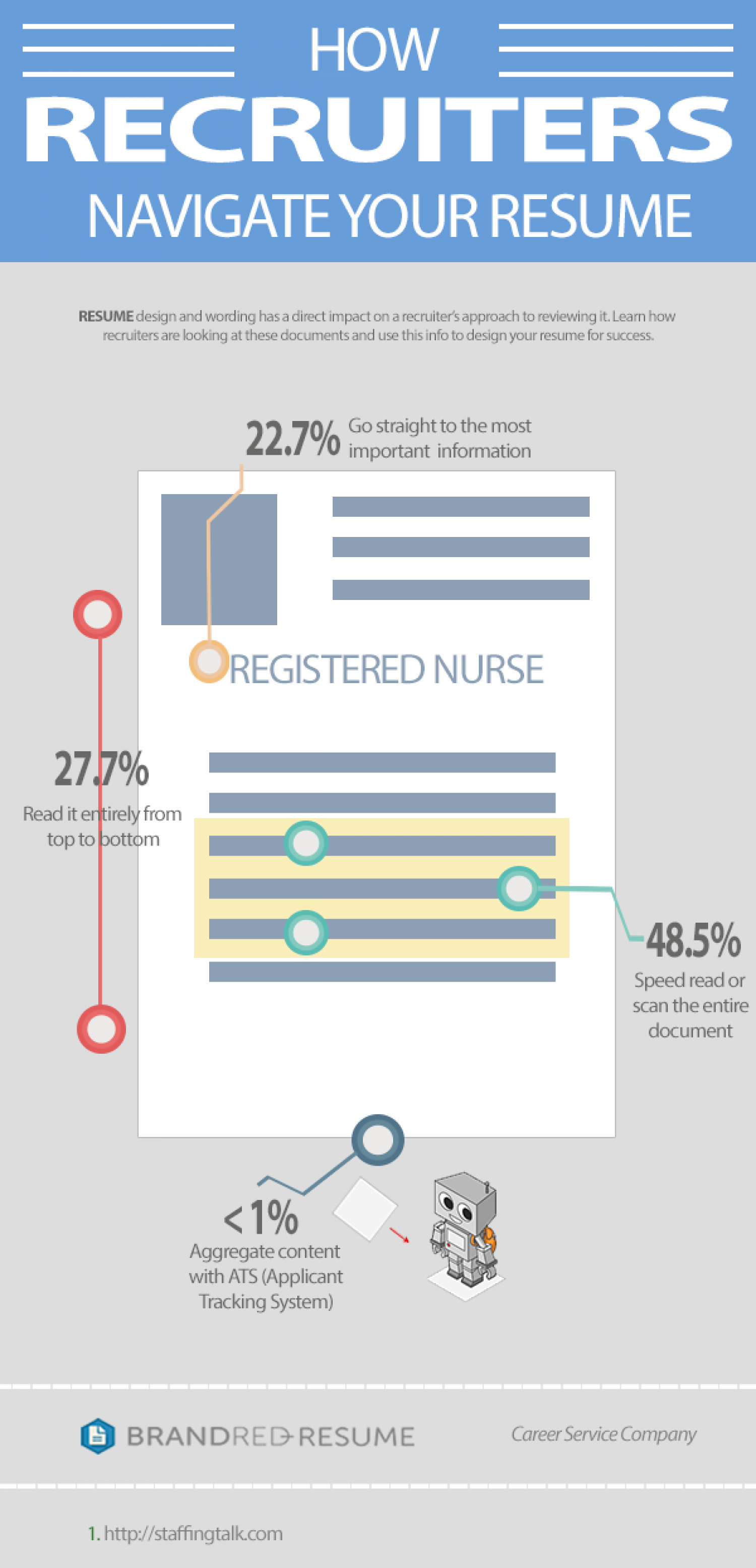 How Recruiters Navigate your Resume Infographic