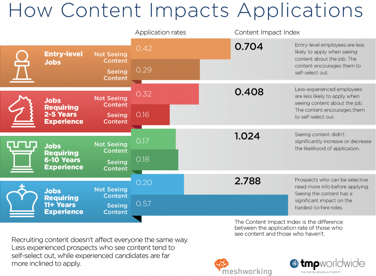 How Recruiting Content Drives Applications Infographic