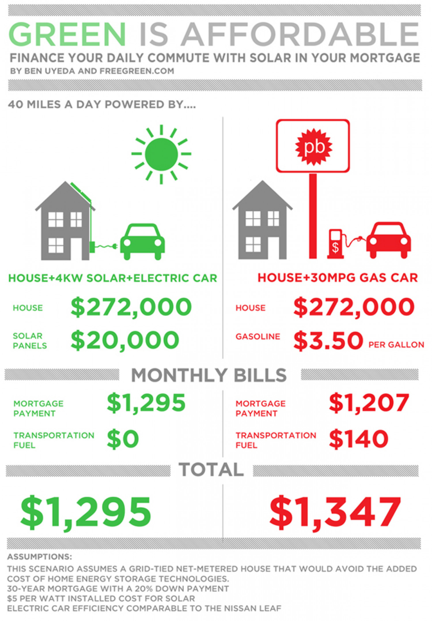 How Re-Fueling Your Car Can Build Equity in Your Home Infographic