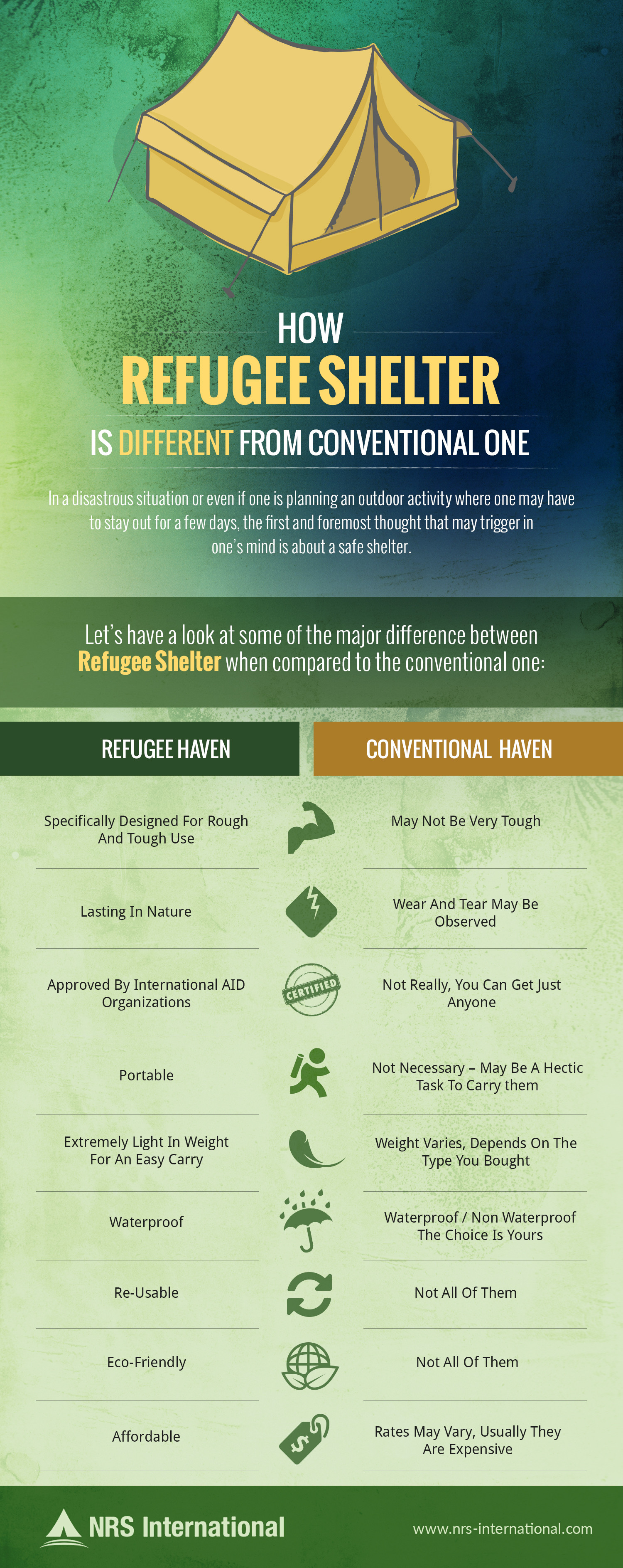 How Refugee Shelter is Different From Conventional One Infographic