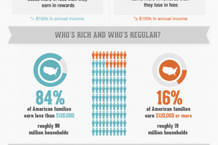 How Regular Folks Pay For The Credit Card Rewards of The Rich Infographic