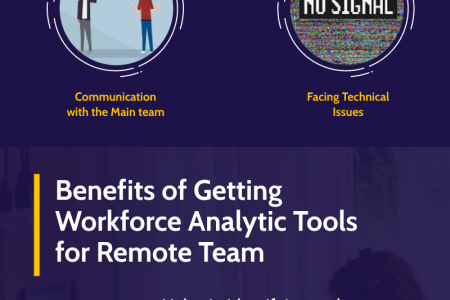 How Remote Work Productivity can Improve your Business? Infographic