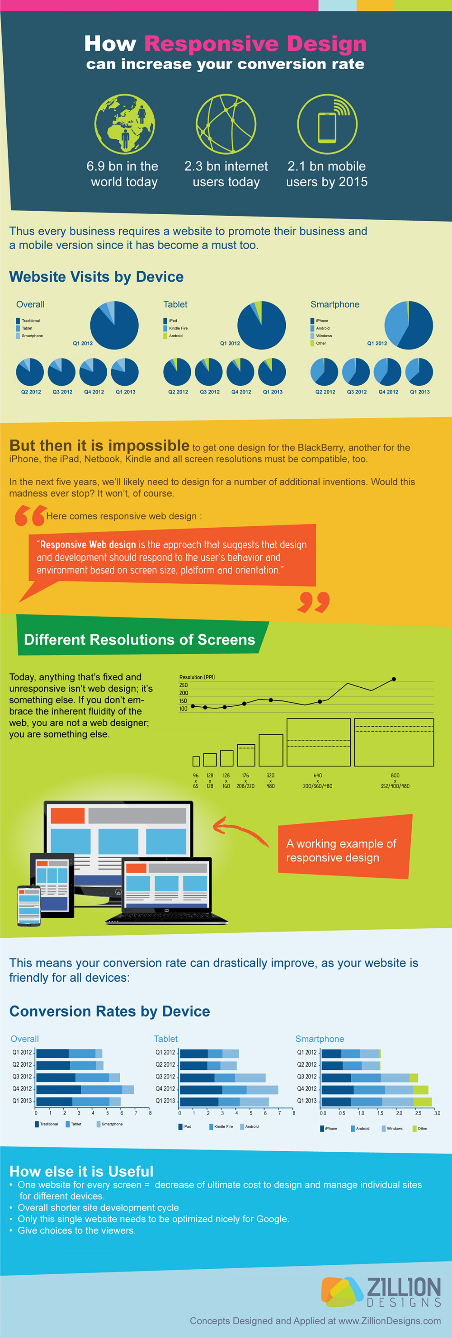 How responsive design can increase your conversion rate Infographic