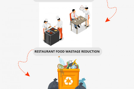How Restaurants Can Use Food Pre-Orders To Increase Sales? Infographic
