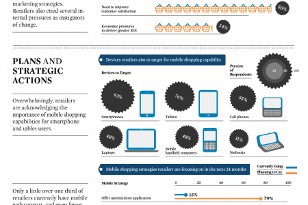 How Retailers Are Adapting to the Mobile Shopping Craze Infographic