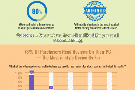 How Reviews can Increase CTR (Click through Rate) For Local Businesses Infographic