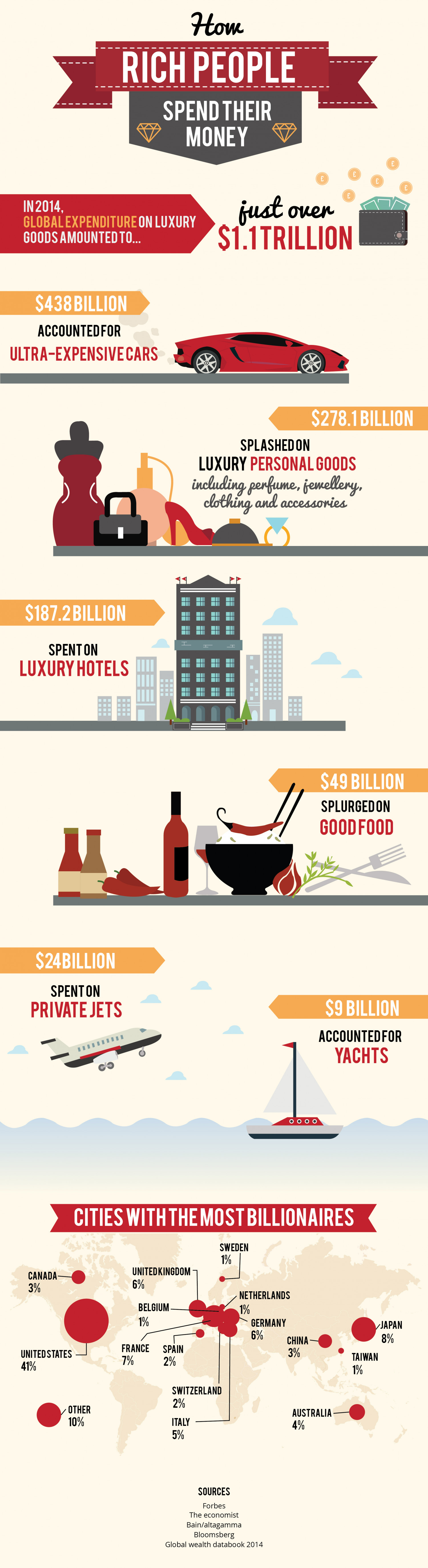 How Rich People Spend Their Money Infographic