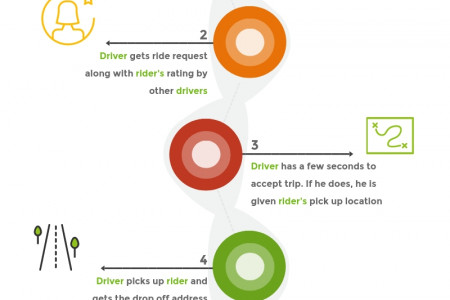 How Ridesharing Works Infographic