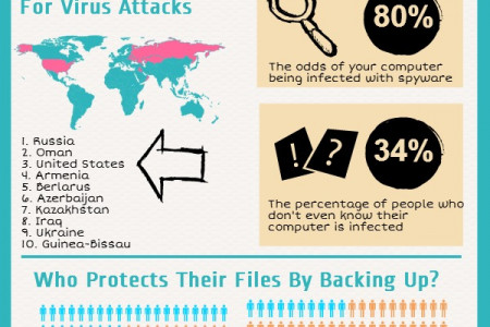 How Safe Are The Files On Your Computer? Infographic