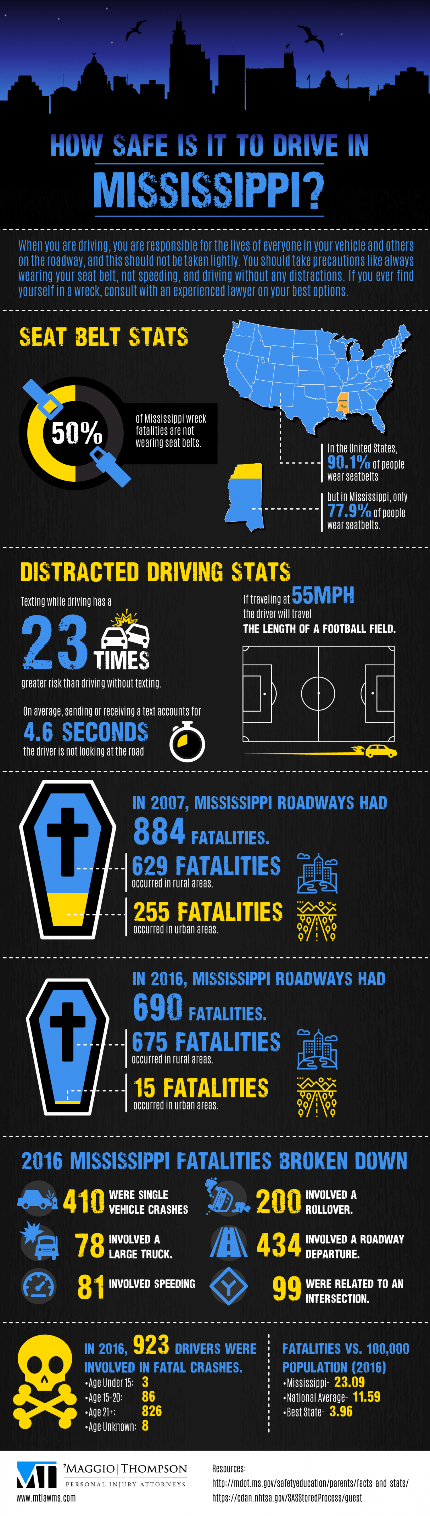 How Safe Is It To Drive In Mississippi? Infographic