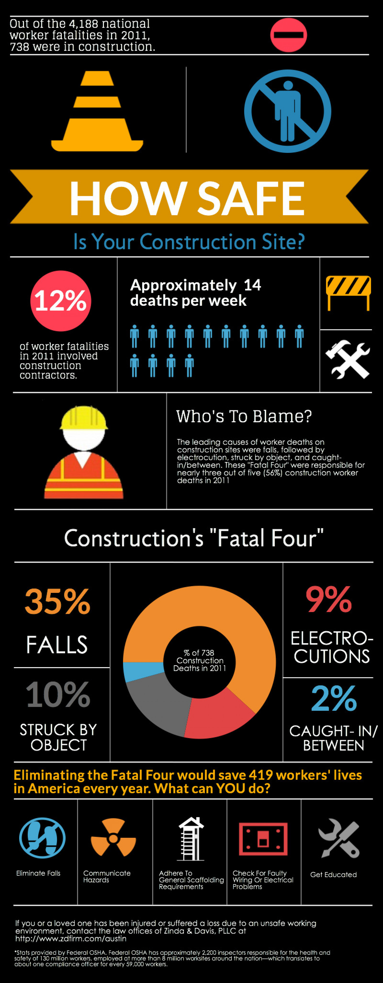 how safe is your construction site