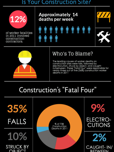How Safe Is Your Construction Site? Infographic