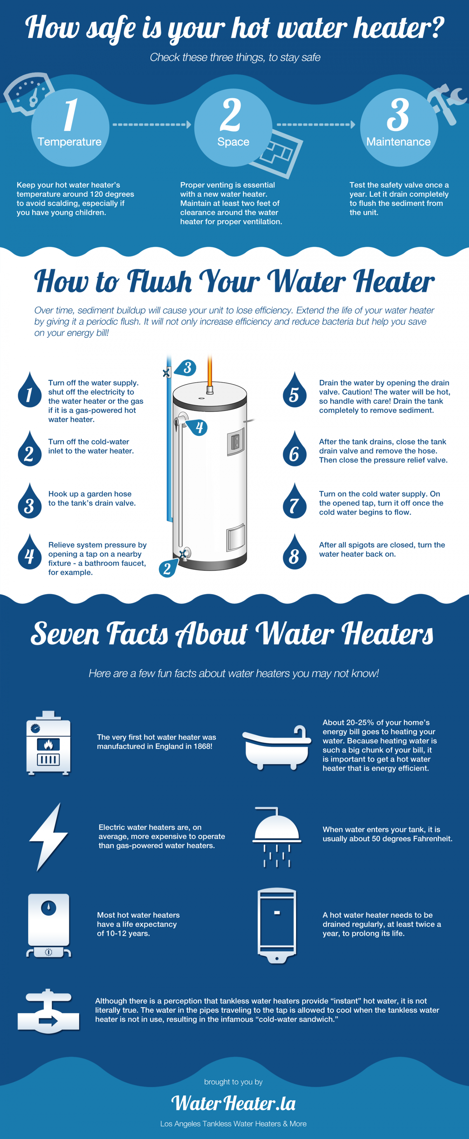 How safe is your water heater? Infographic