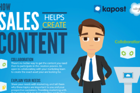 How Sales Helps Create Content Infographic