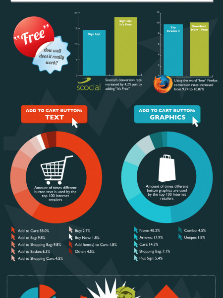 How Sales Messaging Affects Conversion Rates Infographic