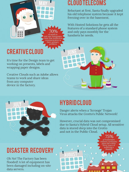 How Santa Uses Cloud Computing Infographic