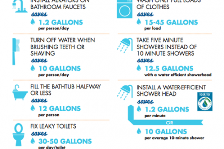 How Saving Water Can Help Save Our Generations Infographic
