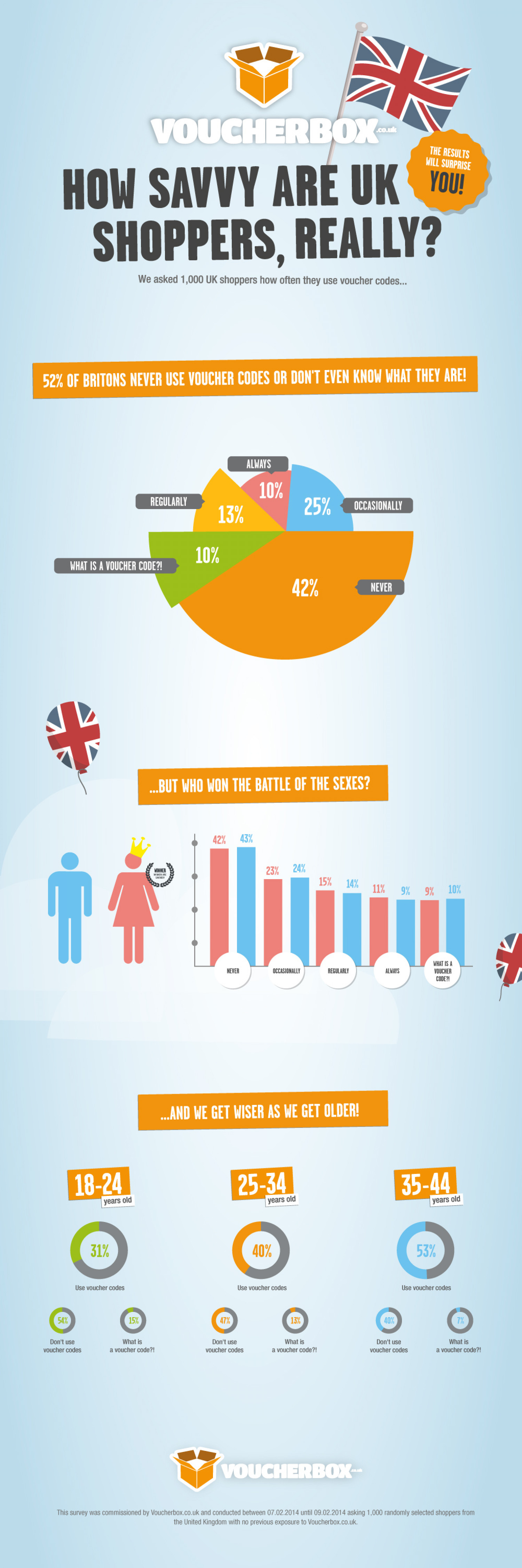 How Savvy are UK Shoppers, Really? Infographic