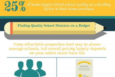 How Schools Can Impact Home Prices Infographic