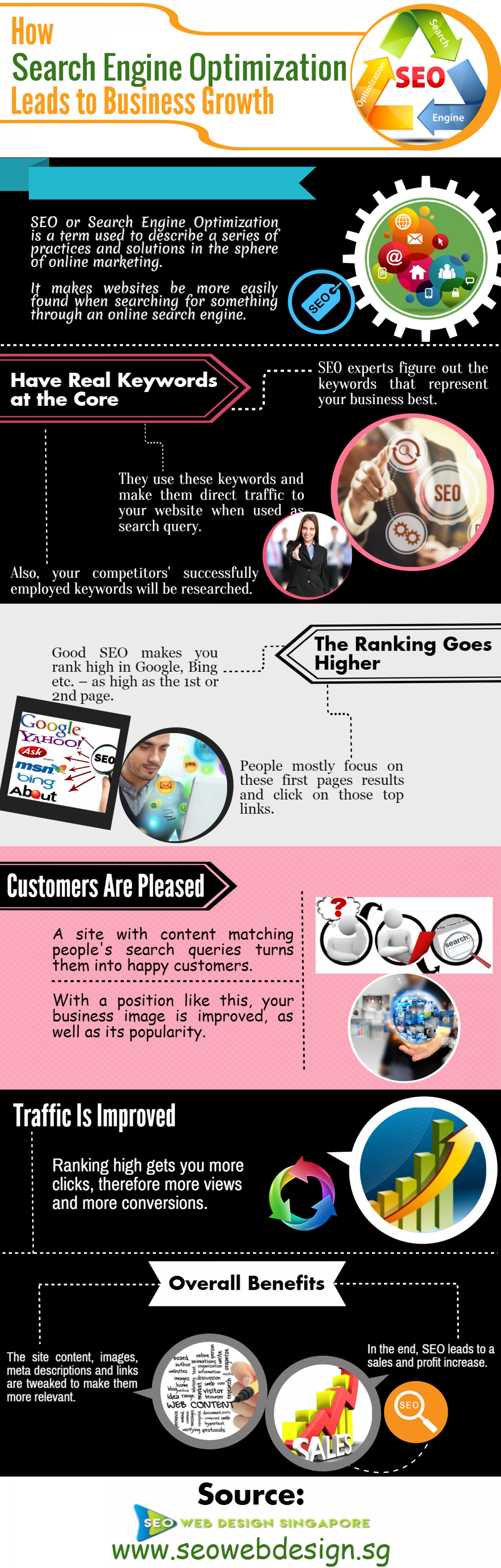 How Search Engine Optimization Leads to Business Growth Infographic