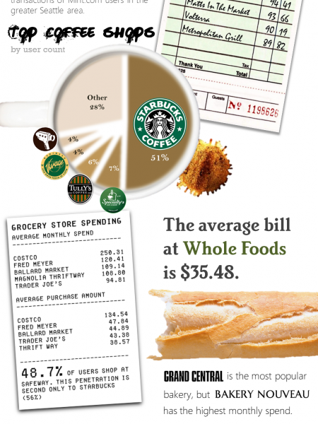 How Seattleites Spend Money on Food Infographic