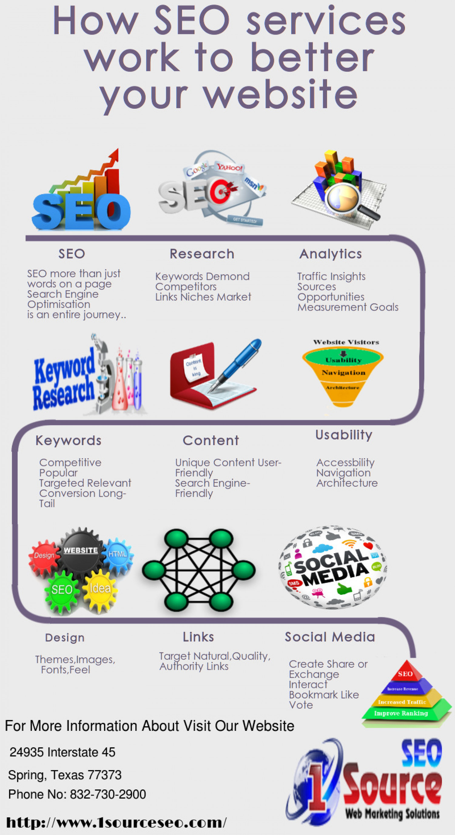 How SEO Services Work to Better Your Website  Infographic