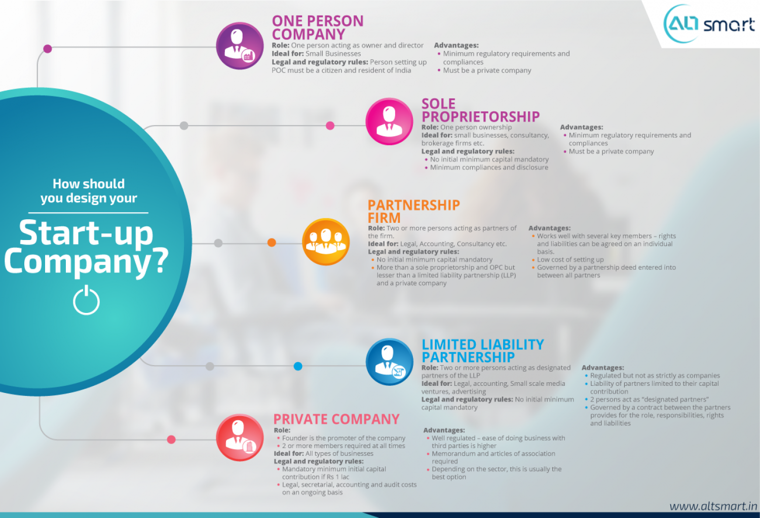 How Should You Design Your Start-up Company Infographic