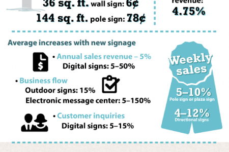 How Signage Benefits Business Infographic
