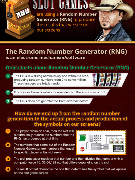 How Slots Games Work Infographic