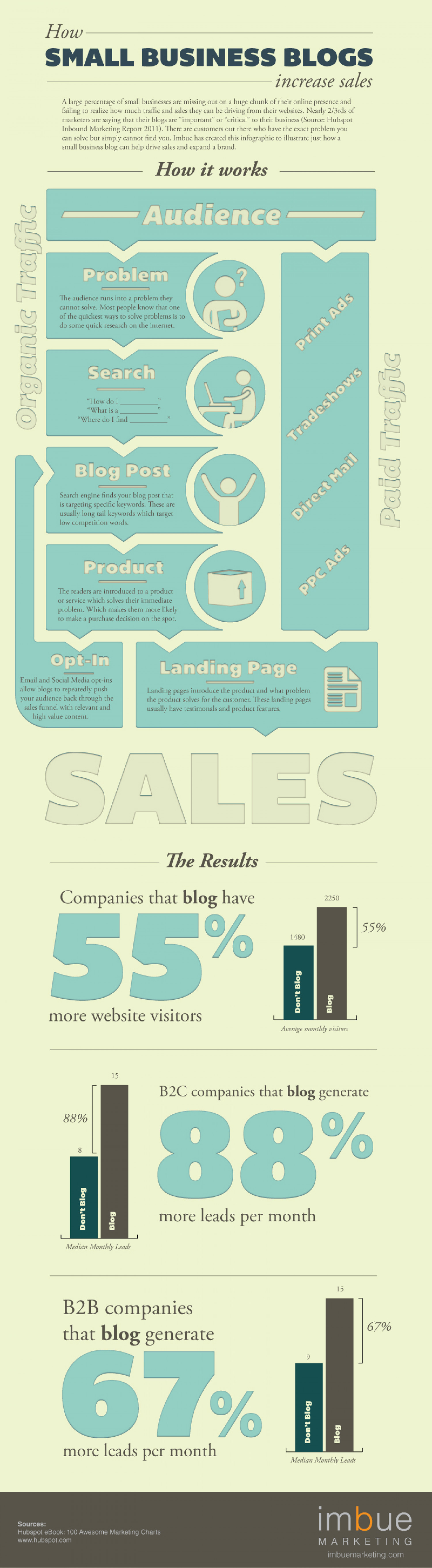 How Small Business Blogs Increase Sales Infographic