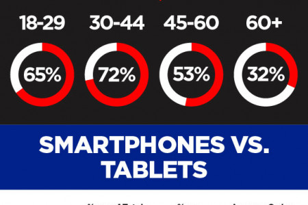 How Smartphones can Influence Shopping Behavior Infographic