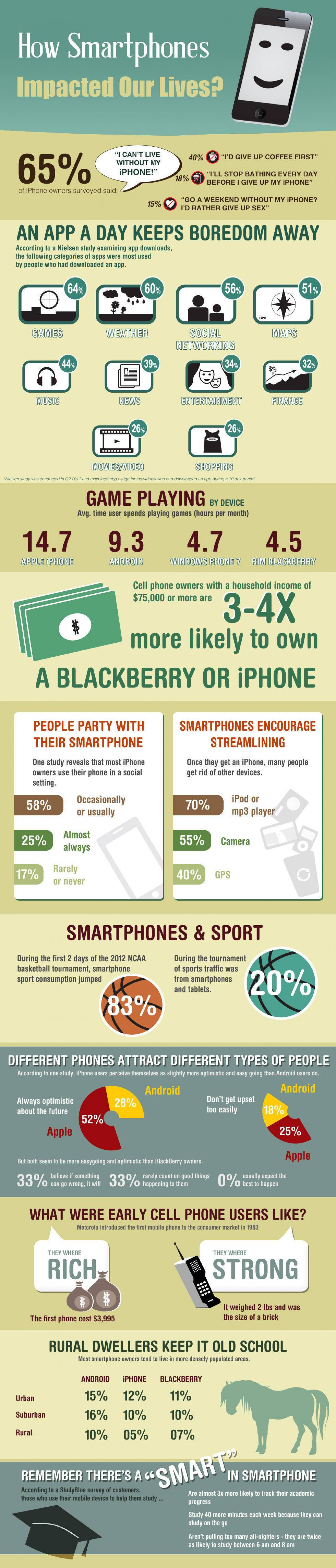 How Smartphones Impact Our Lives Infographic